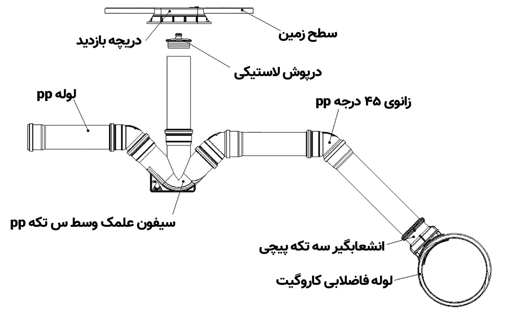 ساختار انشعاب فاضلاب